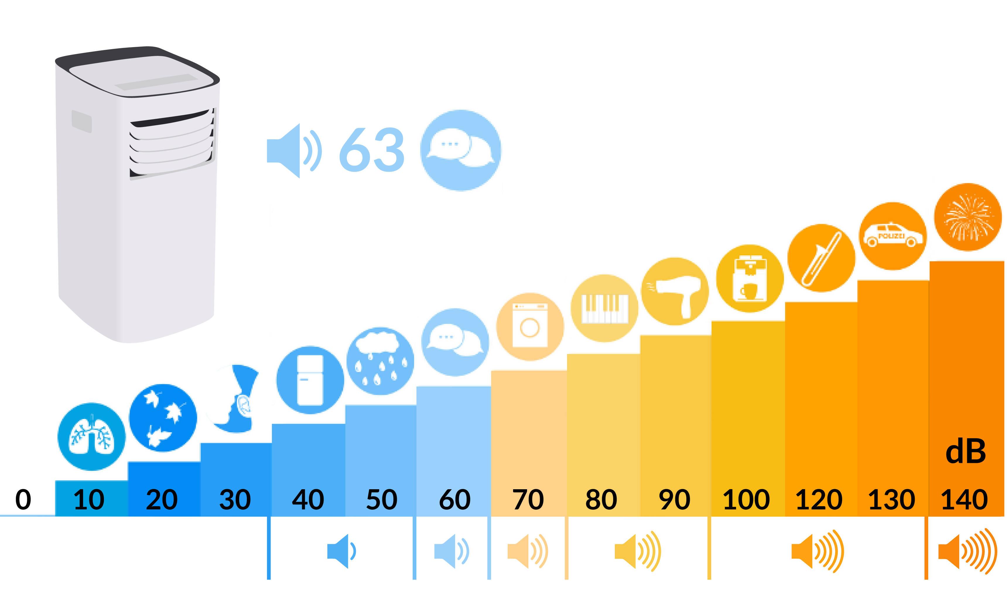 Lidl Comfee Klimagerät Dezibel